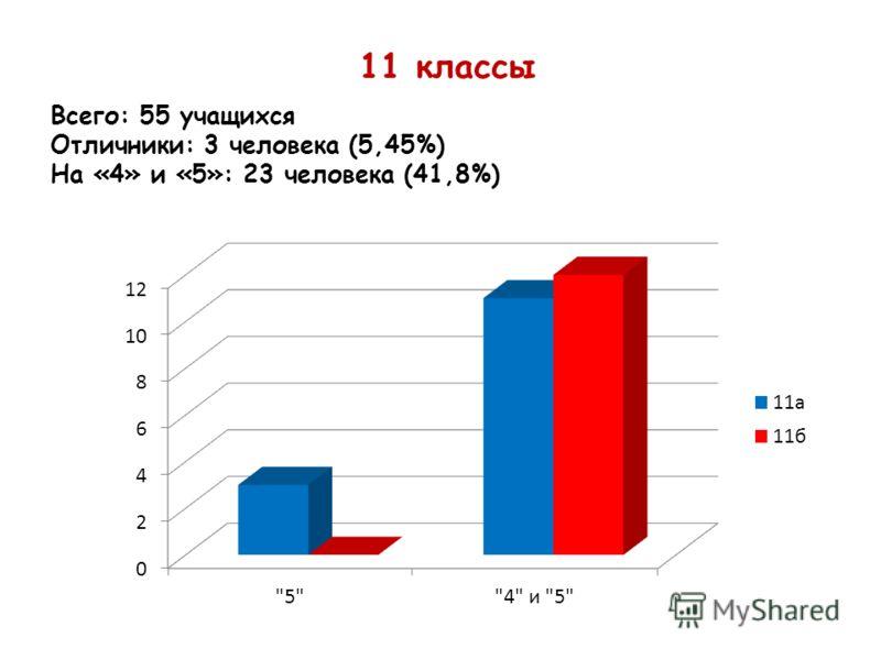 11 классы Всего: 55 учащихся Отличники: 3 человека (5,45%) На «4» и «5»: 23 человека (41,8%)