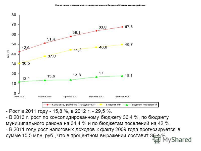 - Рост в 2011 году - 15,8 %, в 2012 г. - 29,5 %. - В 2013 г. рост по консолидированному бюджету 36,4 %, по бюджету муниципального района на 34,4 % и по бюджетам поселений на 42 %. - В 2011 году рост налоговых доходов к факту 2009 года прогнозируется