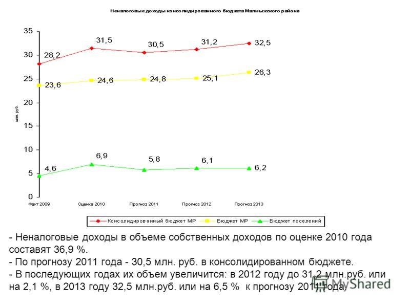 - Неналоговые доходы в объеме собственных доходов по оценке 2010 года составят 36,9 %. - По прогнозу 2011 года - 30,5 млн. руб. в консолидированном бюджете. - В последующих годах их объем увеличится: в 2012 году до 31,2 млн.руб. или на 2,1 %, в 2013