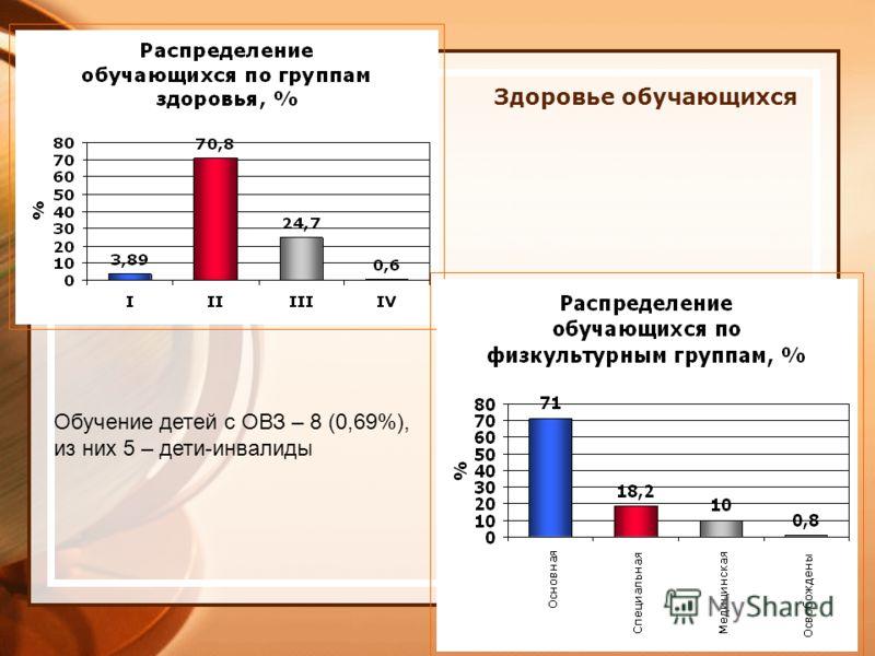 Обучение детей с ОВЗ – 8 (0,69%), из них 5 – дети-инвалиды Здоровье обучающихся