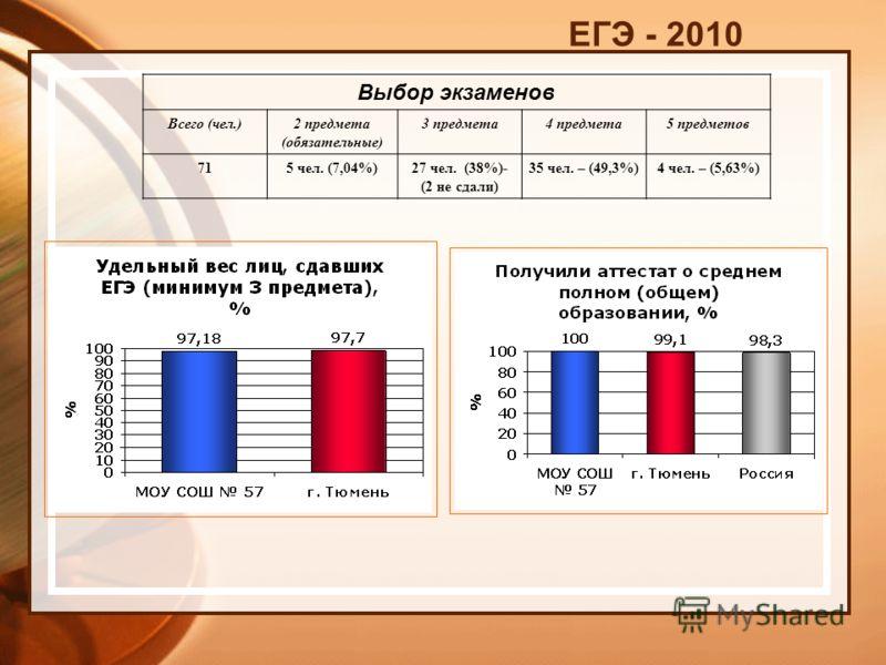 ЕГЭ - 2010 Выбор экзаменов Всего (чел.)2 предмета (обязательные) 3 предмета4 предмета5 предметов 715 чел. (7,04%)27 чел. (38%)- (2 не сдали) 35 чел. – (49,3%)4 чел. – (5,63%)
