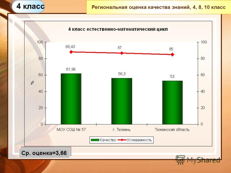 Региональная оценка качества знаний, 4, 8, 10 класс 4 класс Ср. оценка=3,66