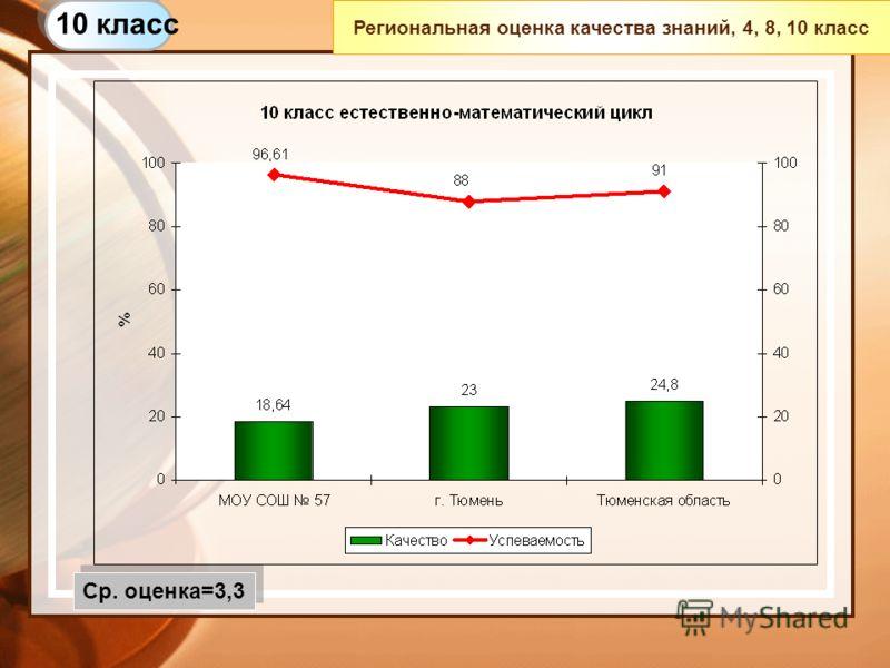 Региональная оценка качества знаний, 4, 8, 10 класс 10 класс Ср. оценка=3,3