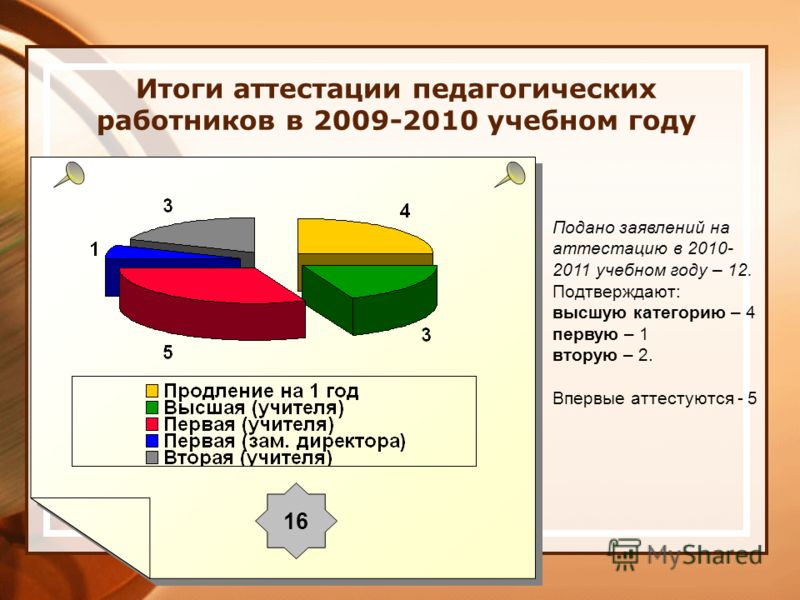 Итоги аттестации педагогических работников в 2009-2010 учебном году 16 Подано заявлений на аттестацию в 2010- 2011 учебном году – 12. Подтверждают: высшую категорию – 4 первую – 1 вторую – 2. Впервые аттестуются - 5