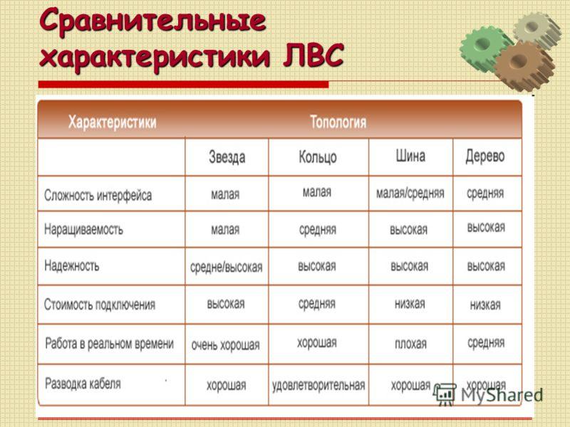 Сравнительные характеристики ЛВС
