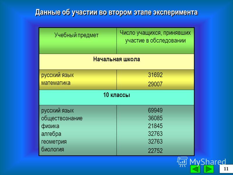 69949 36085 21845 32763 32763 22752 русский язык обществознание физика алгебра геометрия биология 10 классы 31692 29007 русский язык математика Начальная школа Число учащихся, принявших участие в обследовании Учебный предмет Данные об участии во втор