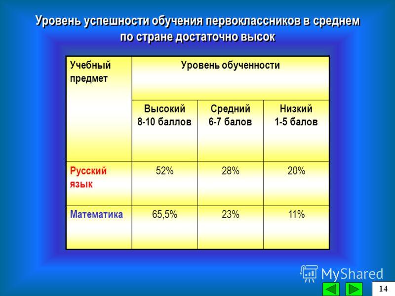 11%23%65,5% Математика 20%28%52% Русский язык Низкий 1-5 балов Средний 6-7 балов Высокий 8-10 баллов Уровень обученностиУчебный предмет Уровень успешности обучения первоклассников в среднем по стране достаточно высок 14