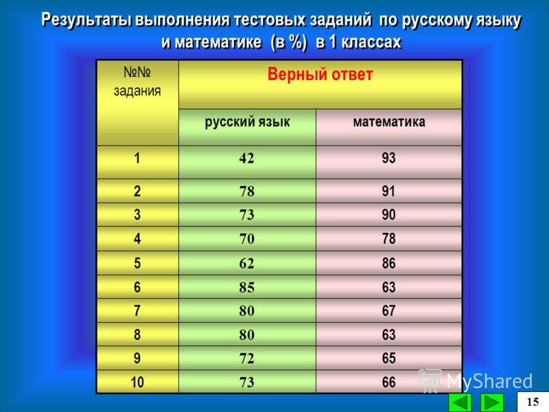 математикарусский язык 66 73 10 65 72 9 63 80 8 67 80 7 63 85 6 86 62 5 78 70 4 90 73 3 91 78 2 93 42 1 Верный ответ задания Результаты выполнения тестовых заданий по русскому языку и математике (в %) в 1 классах 315