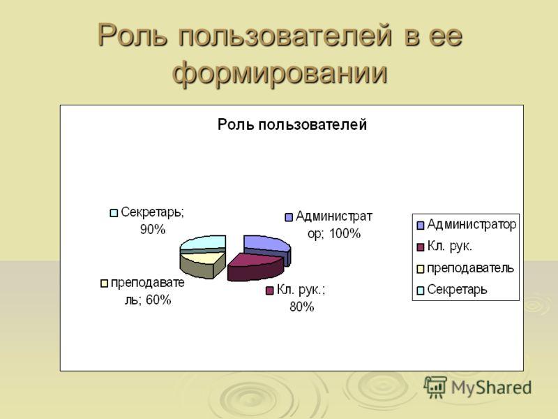 Роль пользователей в ее формировании