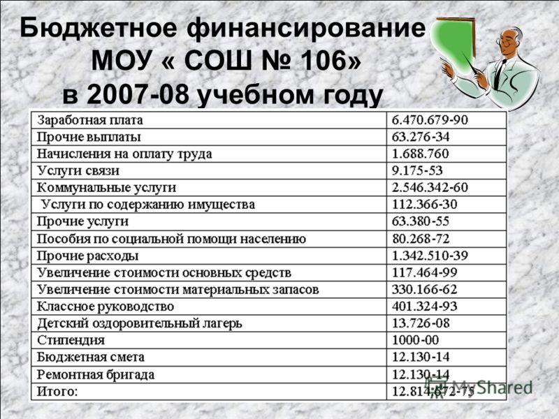 Бюджетное финансирование МОУ « СОШ 106» в 2007-08 учебном году