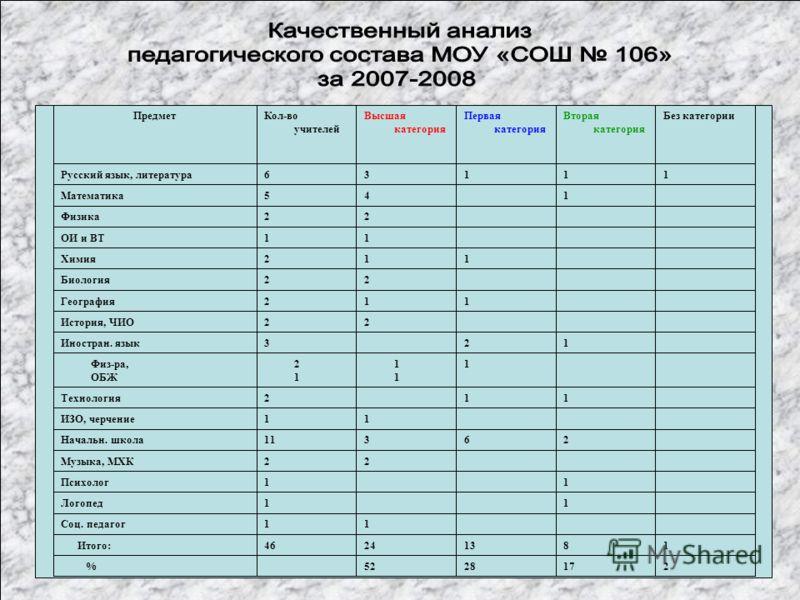Качественный анализ педагогического состава МОУ «СОШ 106» за 2006 – 2007 учебный год
