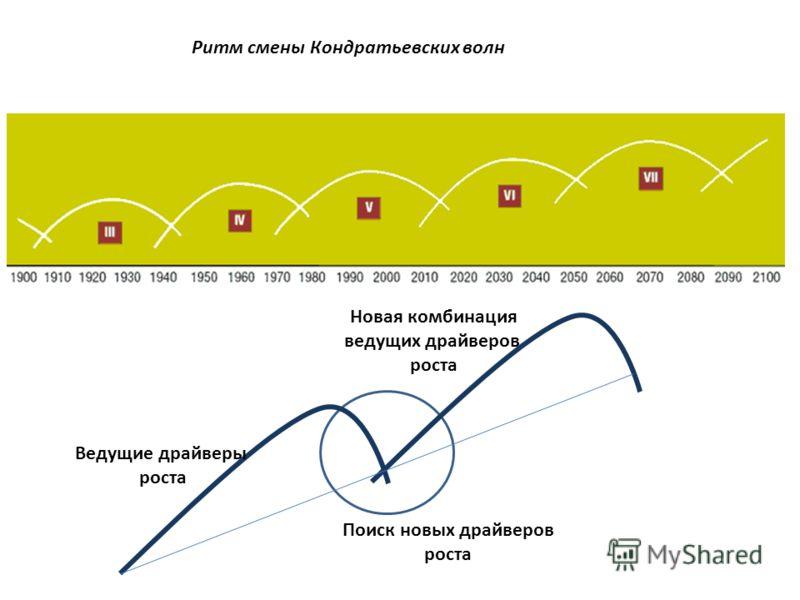 Ритм смены Кондратьевских волн Ведущие драйверы роста Новая комбинация ведущих драйверов роста Поиск новых драйверов роста