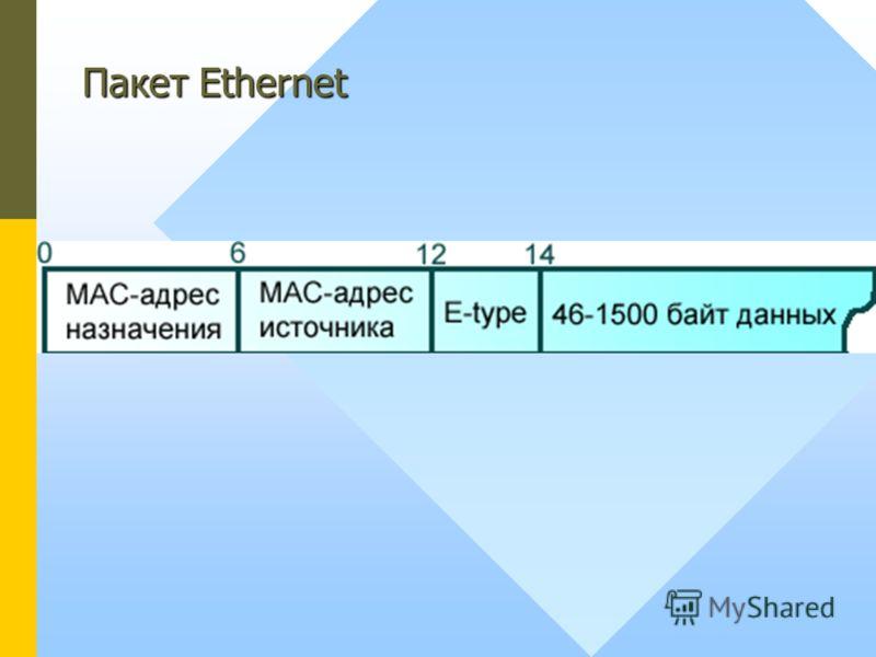 Пакет Ethernet