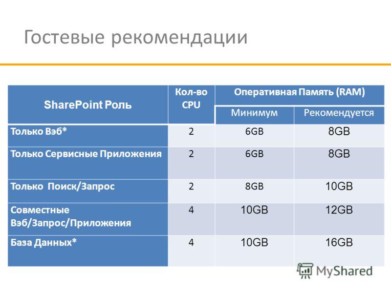 Гостевые рекомендации SharePoint Роль Кол-во CPU Оперативная Память (RAM) МинимумРекомендуется Только Вэб*26GB 8GB Только Сервисные Приложения26GB 8GB Только Поиск/Запрос28GB 10GB Совместные Вэб/Запрос/Приложения 4 10GB12GB База Данных*4 10GB16GB