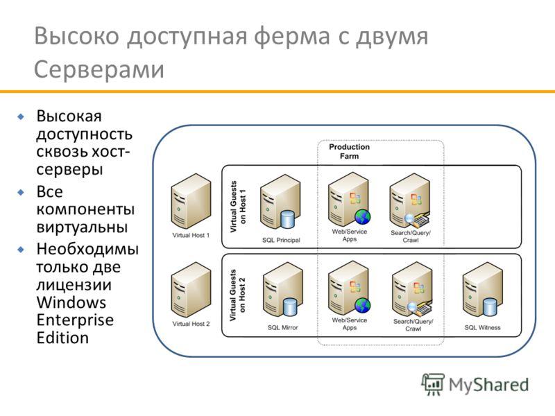Высоко доступная ферма с двумя Серверами Высокая доступность сквозь хост- серверы Все компоненты виртуальны Необходимы только две лицензии Windows Enterprise Edition