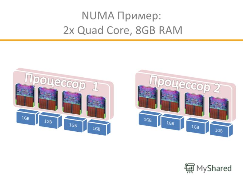 NUMA Пример: 2x Quad Core, 8GB RAM