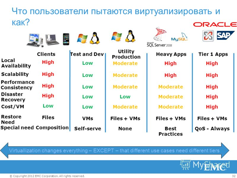 32© Copyright 2012 EMC Corporation. All rights reserved. Что пользователи пытаются виртуализировать и как? Utility Production Test and DevHeavy AppsTier 1 Apps Low ModerateHigh Low ModerateHigh Low Moderate High Low ModerateHigh Low Moderate High VMs