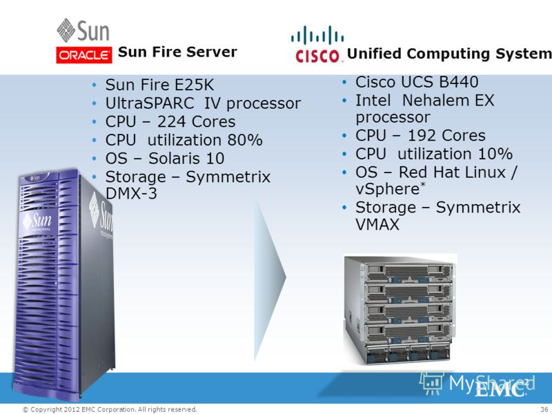 36© Copyright 2012 EMC Corporation. All rights reserved. Cisco UCS B440 Intel Nehalem EX processor CPU – 192 Cores CPU utilization 10% OS – Red Hat Linux / vSphere * Storage – Symmetrix VMAX Sun Fire E25K UltraSPARC IV processor CPU – 224 Cores CPU u