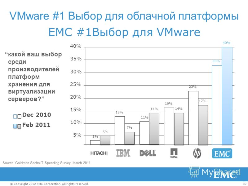 39© Copyright 2012 EMC Corporation. All rights reserved. EMC #1Выбор для VMware Source: Goldman Sachs IT Spending Survey, March 2011. 25% 20% 15% 10% 5% 40% 30% 35% 17% 40% 33% 3% 5% 13% 7% 23% 14% Feb 2011 Dec 2010 какой ваш выбор среди производител