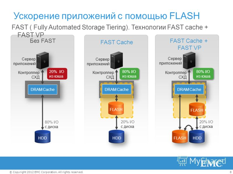8© Copyright 2012 EMC Corporation. All rights reserved. HDD DRAM Cache 80% I/O с диска Без FAST Сервер приложений Контроллер СХД 20% I/O из кэша Ускорение приложений с помощью FLASH FAST ( Fully Automated Storage Tiering). Технологии FAST cache + FAS