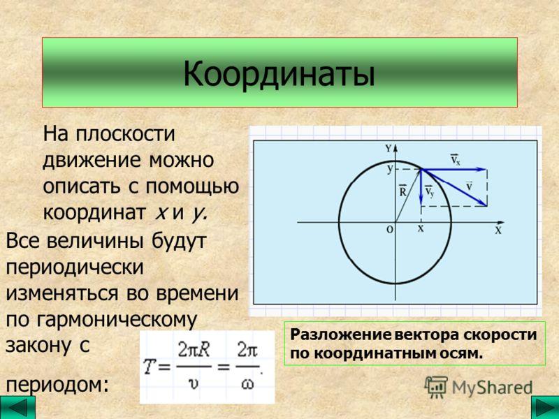 Координаты На плоскости движение можно описать с помощью координат х и у. Все величины будут периодически изменяться во времени по гармоническому закону с периодом: Разложение вектора скорости по координатным осям.