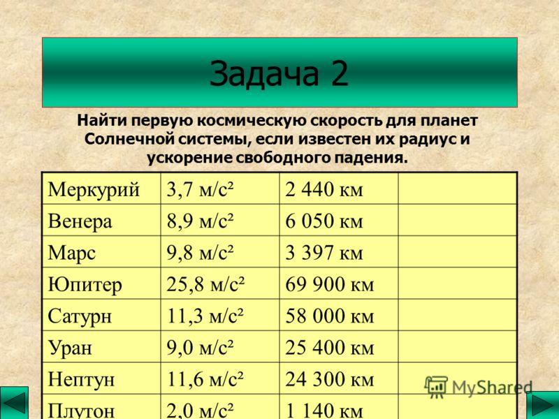 Задача 2 Найти первую космическую скорость для планет Солнечной системы, если известен их радиус и ускорение свободного падения. Меркурий3,7 м/с²2 440 км Венера8,9 м/с²6 050 км Марс9,8 м/с²3 397 км Юпитер25,8 м/с²69 900 км Сатурн11,3 м/с²58 000 км Ур