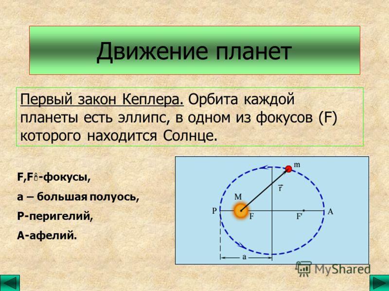 Движение планет Первый закон Кеплера. Орбита каждой планеты есть эллипс, в одном из фокусов (F) которого находится Солнце. F,F -фокусы, а – большая полуось, Р-перигелий, А-афелий.
