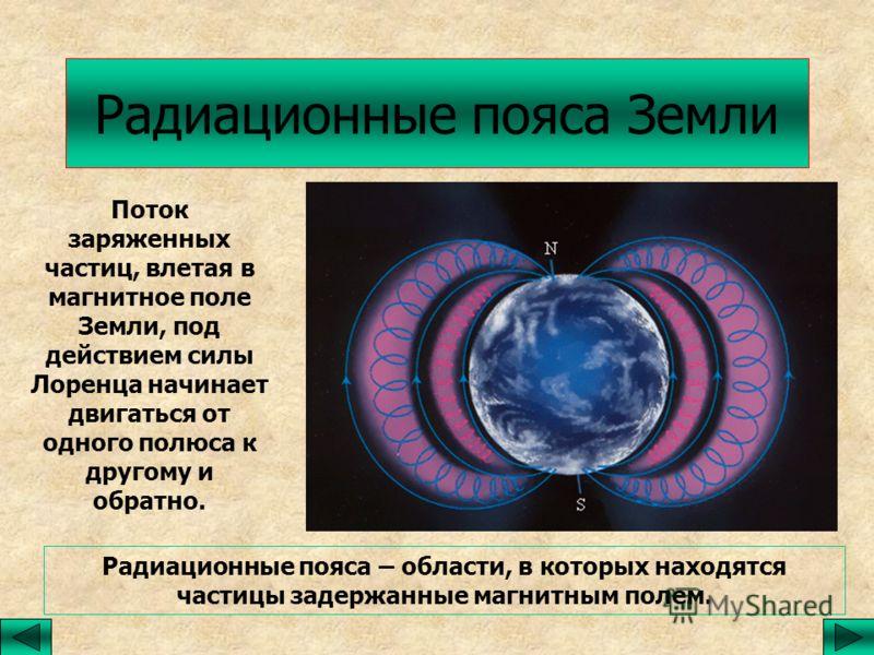 Радиационные пояса Земли Поток заряженных частиц, влетая в магнитное поле Земли, под действием силы Лоренца начинает двигаться от одного полюса к другому и обратно. Радиационные пояса – области, в которых находятся частицы задержанные магнитным полем