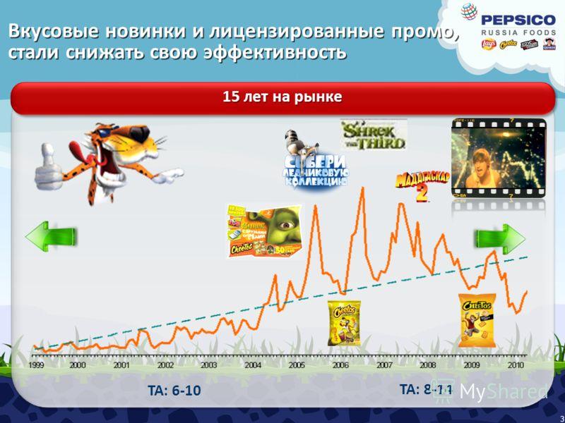 Вкусовые новинки и лицензированные промо, стали снижать cвою эффективность 3 15 лет на рынке TA: 6-10 TA: 8-14