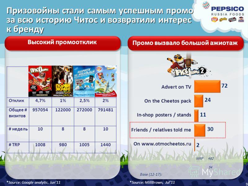 9 Высокий промоотклик Промо вызвало большой ажиотаж Отклик4,7%1%2,5%2% Общее # визитов 957054122000272000791481 # недель1088 # TRP100898010051440 *Source: Google analytic, Jun11 Advert on TV On the Cheetos pack In-shop posters / stands Friends / rela