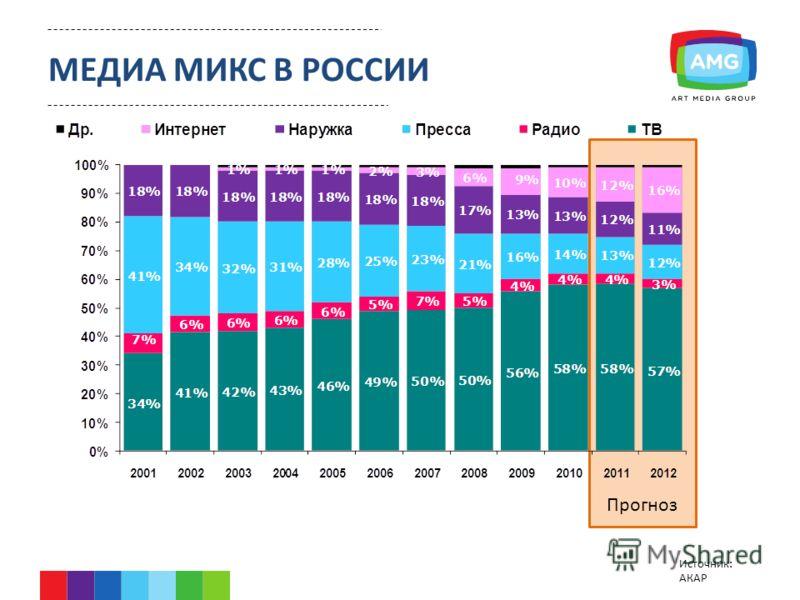 Источник: АКАР Прогноз МЕДИА МИКС В РОССИИ