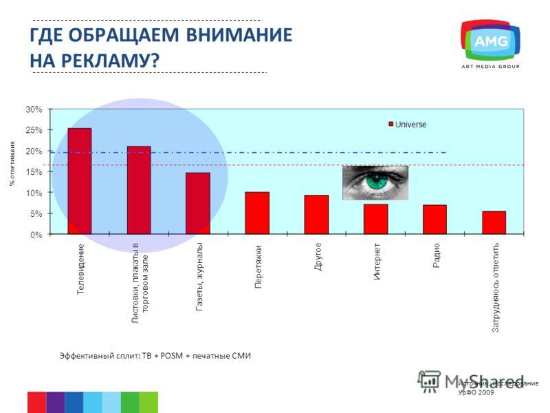 ГДЕ ОБРАЩАЕМ ВНИМАНИЕ НА РЕКЛАМУ? % ответивших Эффективный сплит: ТВ + POSM + печатные СМИ Источник: Исследование УрФО 2009