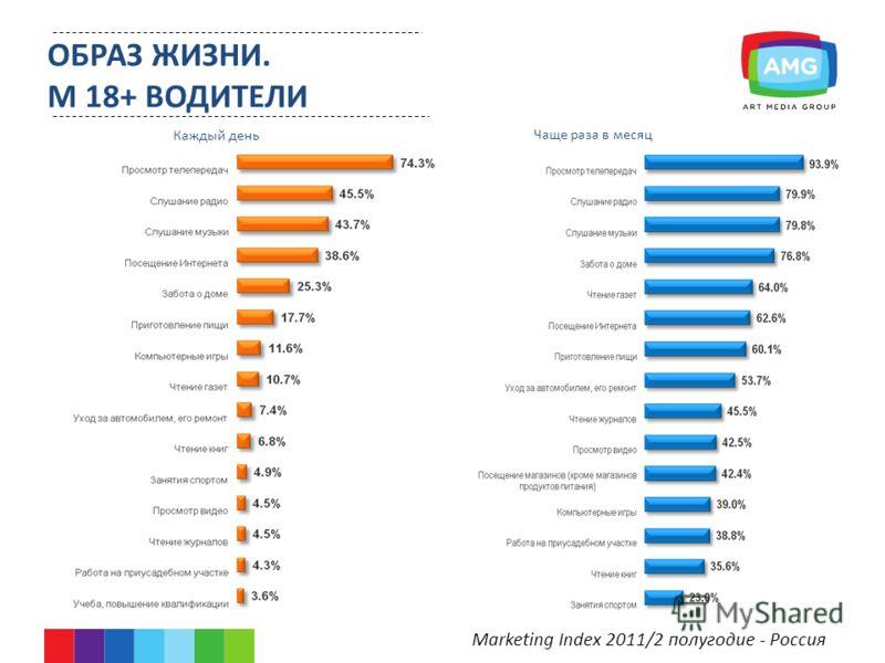 Marketing Index 2011/2 полугодие - Россия Каждый день Чаще раза в месяц ОБРАЗ ЖИЗНИ. М 18+ ВОДИТЕЛИ