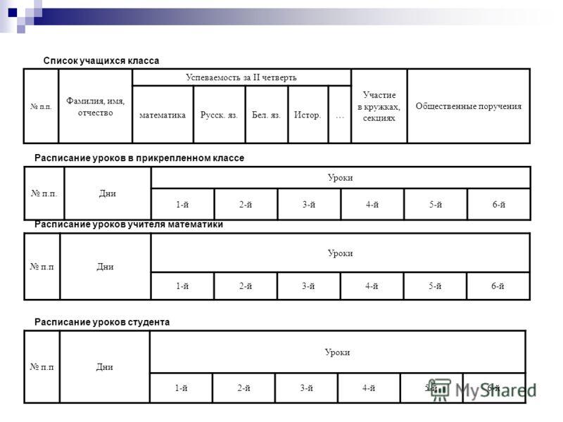 п.п. Фамилия, имя, отчество Успеваемость за II четверть Участие в кружках, секциях Общественные поручения математикаРусск. яз.Бел. яз.Истор.… п.пДни Уроки 1-й2-й3-й4-й5-й6-й п.п.Дни Уроки 1-й2-й3-й4-й5-й6-й Расписание уроков в прикрепленном классе Сп