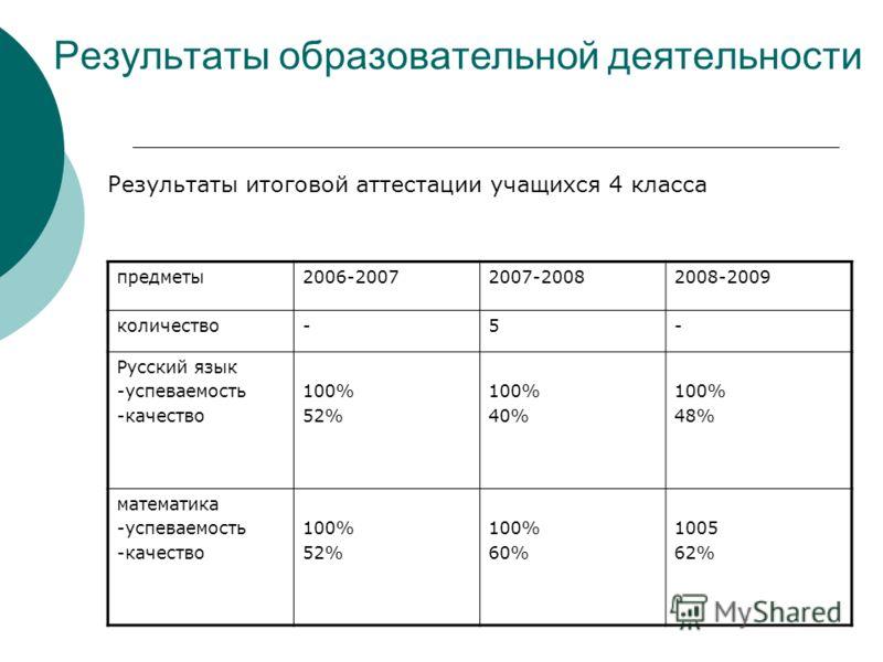 Результаты образовательной деятельности предметы2006-20072007-20082008-2009 количество-5- Русский язык -успеваемость -качество 100% 52% 100% 40% 100% 48% математика -успеваемость -качество 100% 52% 100% 60% 1005 62% Результаты итоговой аттестации уча