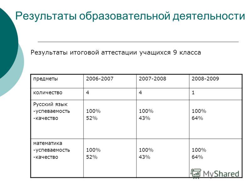 Результаты образовательной деятельности предметы2006-20072007-20082008-2009 количество441 Русский язык -успеваемость -качество 100% 52% 100% 43% 100% 64% математика -успеваемость -качество 100% 52% 100% 43% 100% 64% Результаты итоговой аттестации уча