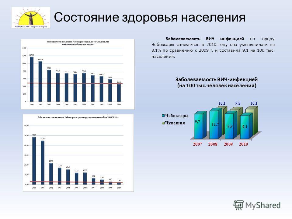 Состояние здоровья населения Заболеваемость ВИЧ инфекцией по городу Чебоксары снижается: в 2010 году она уменьшилась на 8,1% по сравнению с 2009 г. и составила 9,1 на 100 тыс. населения. Заболеваемость ВИЧ-инфекцией (на 100 тыс.человек населения)