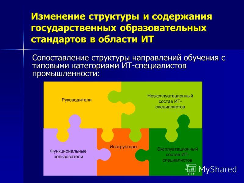 Изменение структуры и содержания государственных образовательных стандартов в области ИТ Сопоставление структуры направлений обучения с типовыми категориями ИТ-специалистов промышленности: