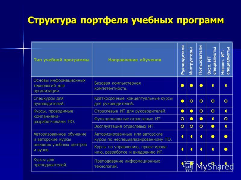 Структура портфеля учебных программ Тип учебной программыНаправление обучения Основы информационных технологий для организации. Базовая компьютерная компетентность. Спецкурсы для руководителей. Краткосрочные концептуальные курсы для руководителей. Ку
