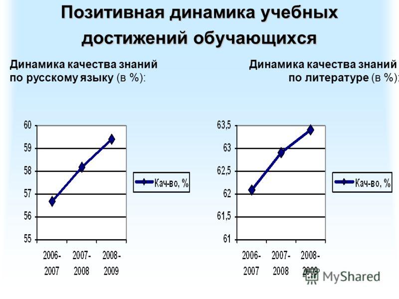 Позитивная динамика учебных достижений обучающихся Динамика качества знаний по русскому языку (в %):по литературе (в %):