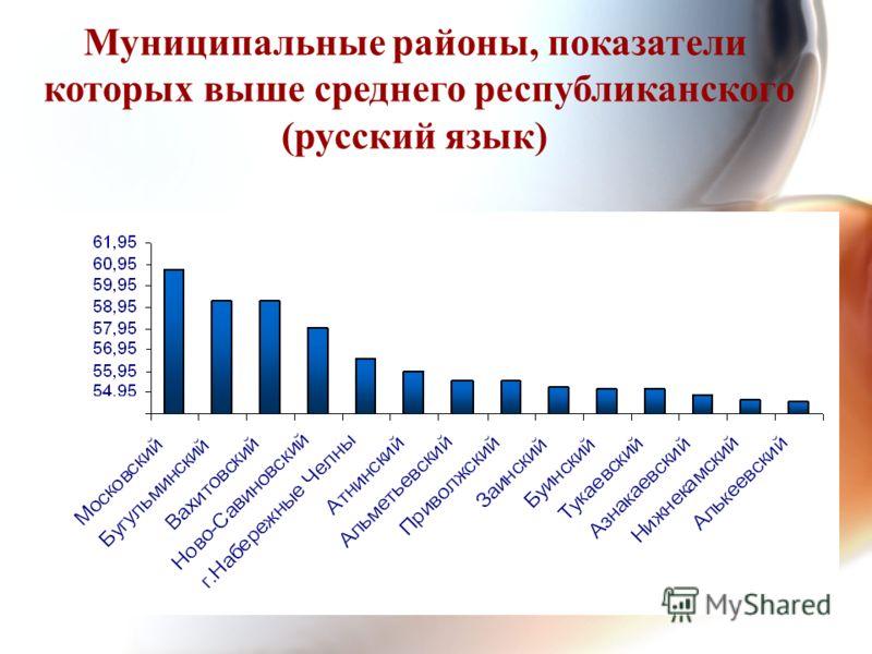 Муниципальные районы, показатели которых выше среднего республиканского (русский язык)