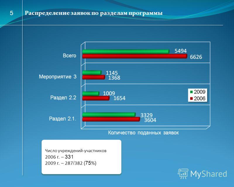 Распределение заявок по разделам программы Число учреждений-участников 2006 г. – 331 2009 г. – 287 / 382 ( 75 %) Число учреждений-участников 2006 г. – 331 2009 г. – 287 / 382 ( 75 %) 5