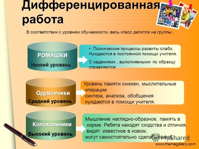 www.themegallery.com. Психические процессы развиты слабо. Нуждаются в постоянной помощи учителя. С заданиями, выполняемыми по образцу справляются Уровень памяти снижен, мыслительные операции синтеза, анализа, обобщения нуждаются в помощи учителя. Мыш