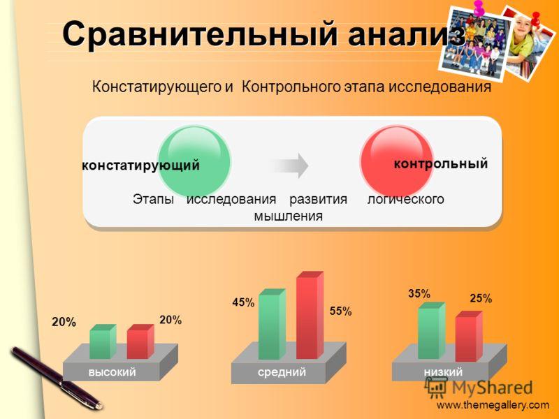 www.themegallery.com Сравнительный анализ высокий констатирующий контрольный среднийнизкий 45% 55% 35% Констатирующего и Контрольного этапа исследования 20% 25% Этапы исследования развития логического мышления 20%