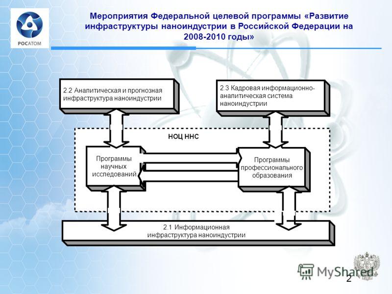 Мероприятия Федеральной целевой программы «Развитие инфраструктуры наноиндустрии в Российской Федерации на 2008-2010 годы» 2