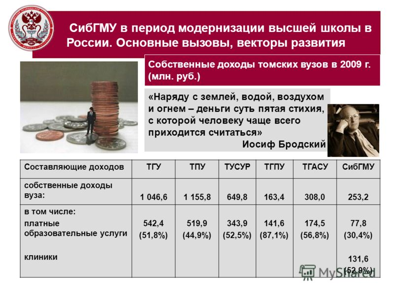 СибГМУ в период модернизации высшей школы в России. Основные вызовы, векторы развития Собственные доходы томских вузов в 2009 г. (млн. руб.) Составляющие доходовТГУТПУТУСУРТГПУТГАСУСибГМУ собственные доходы вуза: 1 046,61 155,8649,8163,4308,0253,2 в