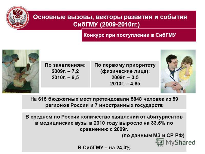Основные вызовы, векторы развития и события СибГМУ (2009-2010гг.) По заявлениям: 2009г. – 7,2 2010г. – 9,5 По первому приоритету (физические лица): 2009г. – 3,5 2010г. – 4,65 В среднем по России количество заявлений от абитуриентов в медицинские вузы