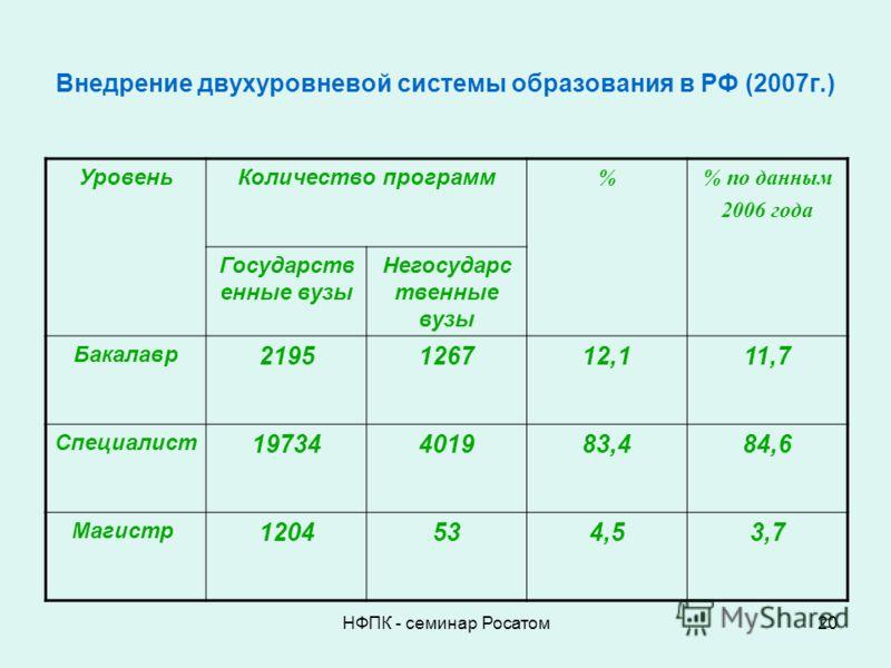 НФПК - семинар Росатом20 Внедрение двухуровневой системы образования в РФ (2007г.) УровеньКоличество программ % по данным 2006 года Государств енные вузы Негосударс твенные вузы Бакалавр 2195126712,111,7 Специалист 19734401983,484,6 Магистр 1204534,5