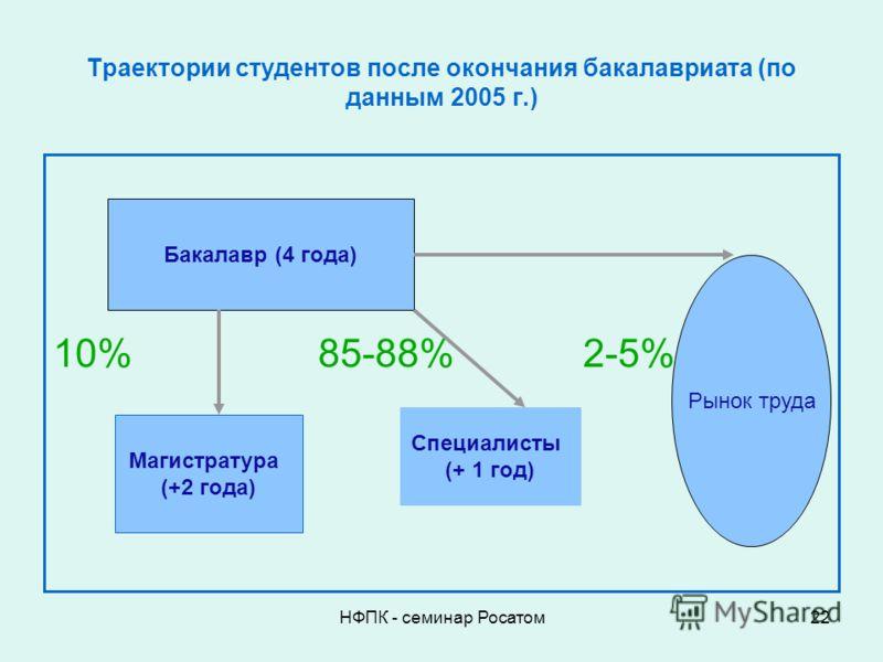НФПК - семинар Росатом22 Траектории студентов после окончания бакалавриата (по данным 2005 г.) 10%85-88%2-5% Бакалавр (4 года) Магистратура (+2 года) Специалисты (+ 1 год) Рынок труда