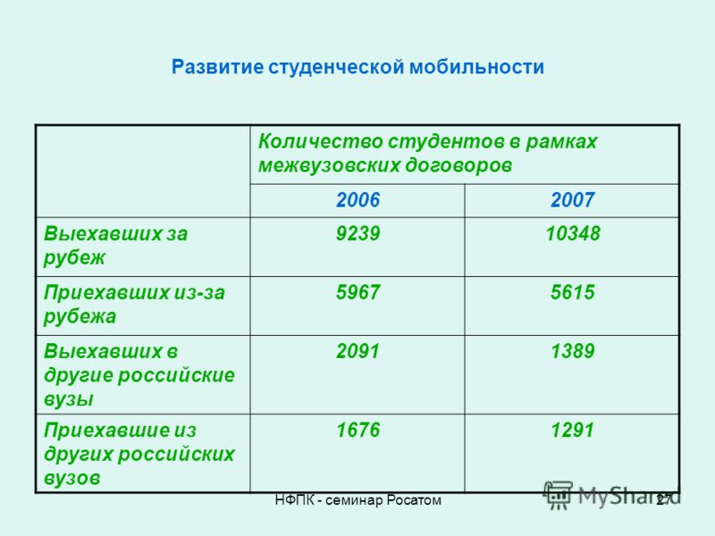 НФПК - семинар Росатом27 Развитие студенческой мобильности Количество студентов в рамках межвузовских договоров 20062007 Выехавших за рубеж 923910348 Приехавших из-за рубежа 59675615 Выехавших в другие российские вузы 20911389 Приехавшие из других ро